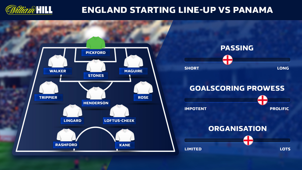 England vs Panama England predicted line-up