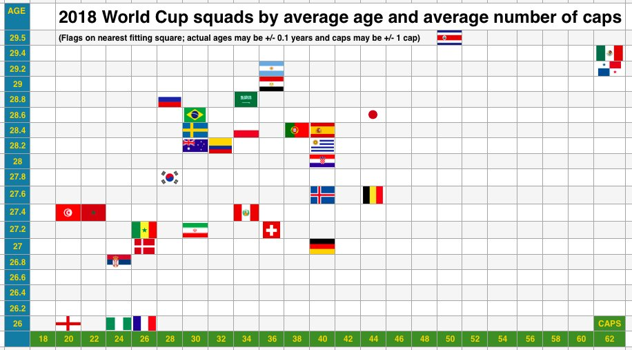 England World Cup squad @sportingintel