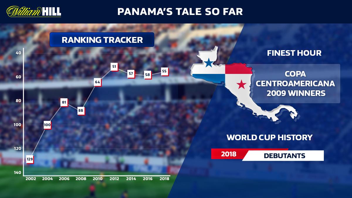 England v Panama : Panama Tale So Far