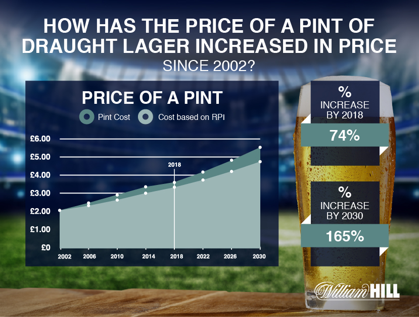 The increase of a price of a pint chart