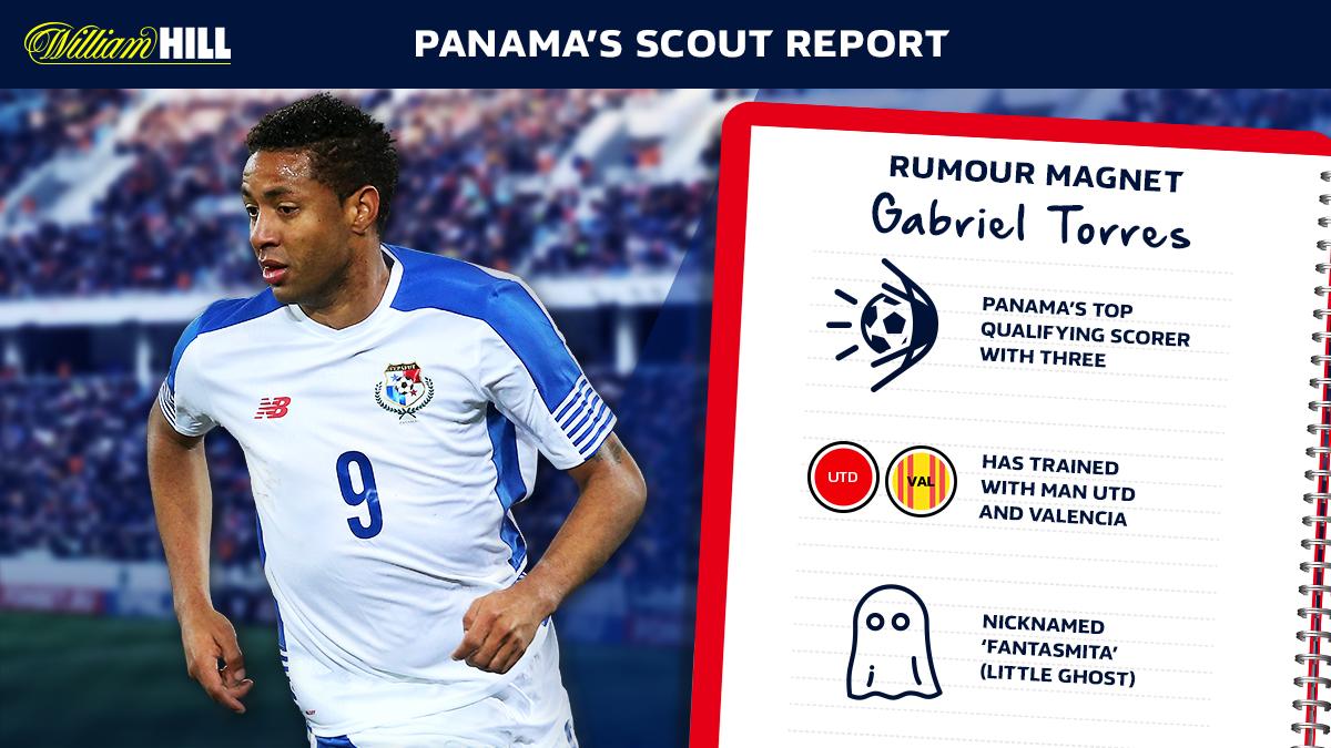 England v Panama Scout Report