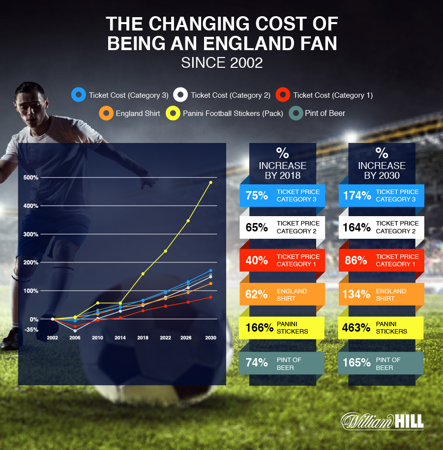 The changing cost of being an England fan chart