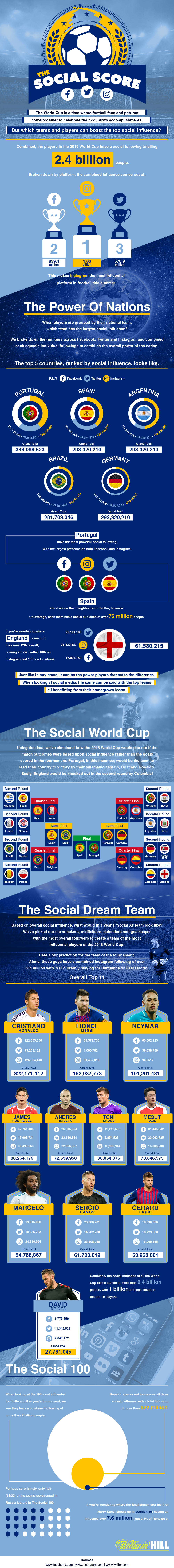 Infographic looking at the most influential team and players on social media for the 2018 World Cup