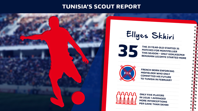 Ellyes Shkiri is an important part of the Tunisia midfield