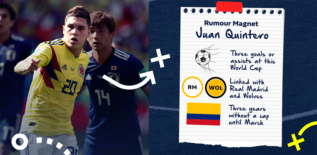 Colombia vs England odds: Juan Quintero scout report