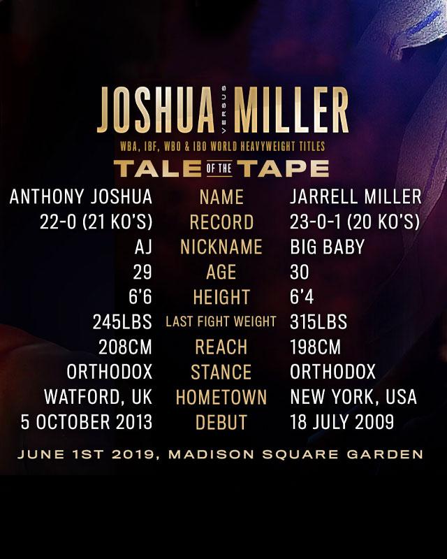Joshua vs Miller boxing stats